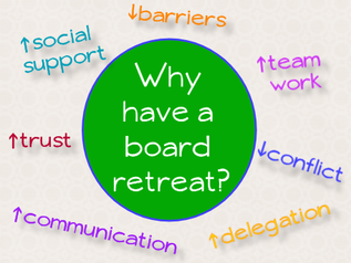 Why have a board retreat? increased social support, team work, delegation, communication and trust; decreased barriers and conflict