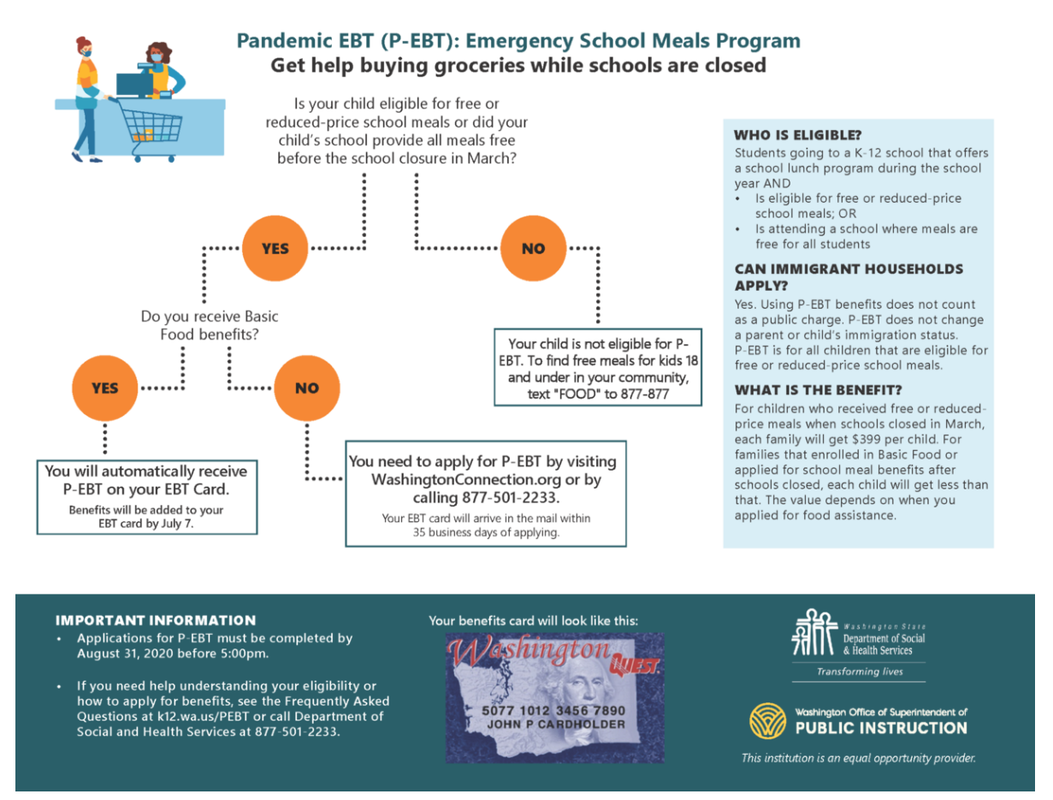 Image with a flow chart to help determine if someone is eligible for Pandemic EBT.